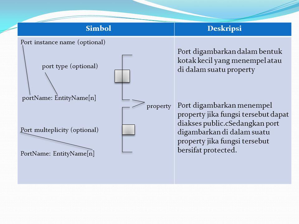 Simbol Deskripsi. Port instance name (optional) port type (optional) portName: EntityName[n] property.